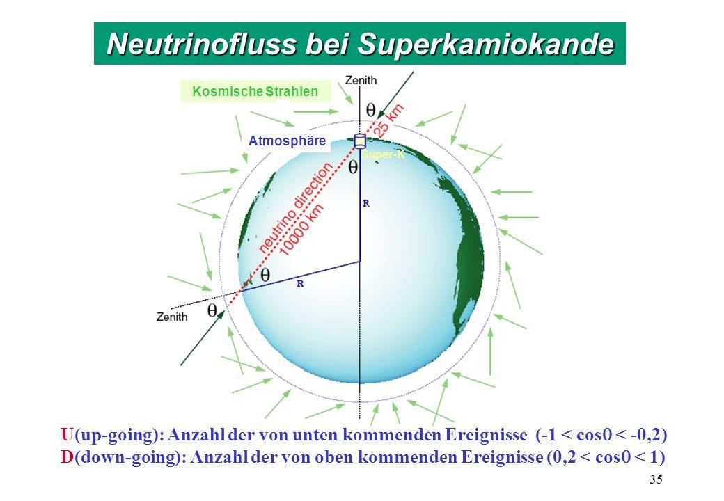 Atmosphäre Kosmische Strahlen U(up-going): Anzahl der von unten kommenden Ereignisse (-1 < cos < -0,2) D(down-going): Anzahl der von oben kommenden Ereignisse (0,2 < cos < 1) 35 Neutrinofluss bei Superkamiokande