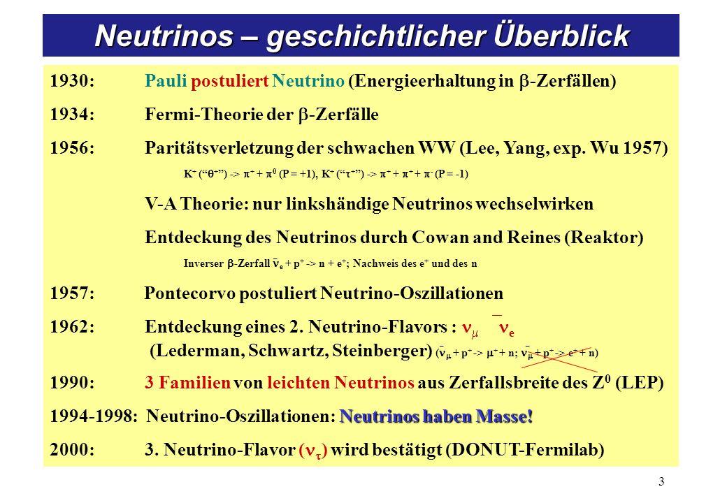 1930: Pauli postuliert Neutrino (Energieerhaltung in -Zerfällen) 1934: Fermi-Theorie der -Zerfälle 1956: Paritätsverletzung der schwachen WW (Lee, Yang, exp.