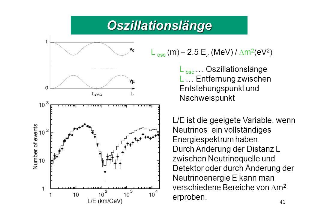 L osc (m) = 2.5 E (MeV) / m 2 (eV 2 ) L/E ist die geeigete Variable, wenn Neutrinos ein vollständiges Energiespektrum haben.