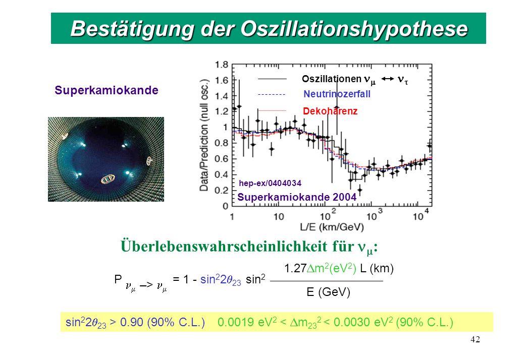 Oszillationen Neutrinozerfall Dekohärenz Superkamiokande 2004 hep-ex/0404034 Überlebenswahrscheinlichkeit für : sin 2 2 23 > 0.90 (90% C.L.) 0.0019 eV 2 < m 23 2 < 0.0030 eV 2 (90% C.L.) Superkamiokande 42 Bestätigung der Oszillationshypothese P = 1 - sin 2 2 23 sin 2 _________________________ 1.27 m 2 (eV 2 ) L (km) E (GeV) –>