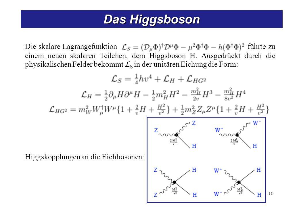 10 Das Higgsboson Die skalare Lagrangefunktion führte zu einem neuen skalaren Teilchen, dem Higgsboson H. Ausgedrückt durch die physikalischen Felder