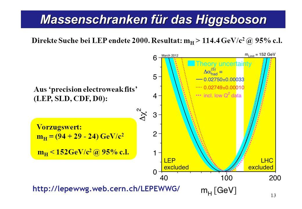 Massenschranken für das Higgsboson Direkte Suche bei LEP endete 2000. Resultat: m H > 114.4 GeV/c 2 @ 95% c.l. Aus precision electroweak fits (LEP, SL
