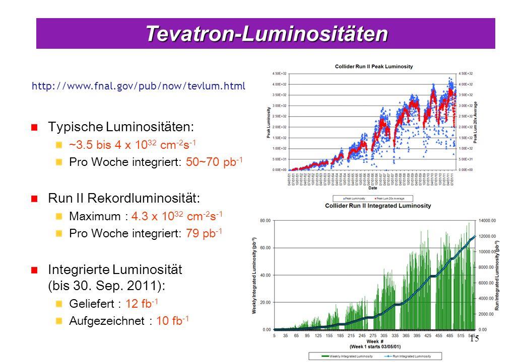 Tevatron-Luminositäten 15 Typische Luminositäten: ~3.5 bis 4 x 10 32 cm -2 s -1 Pro Woche integriert: 50~70 pb -1 Run II Rekordluminosität: Maximum :