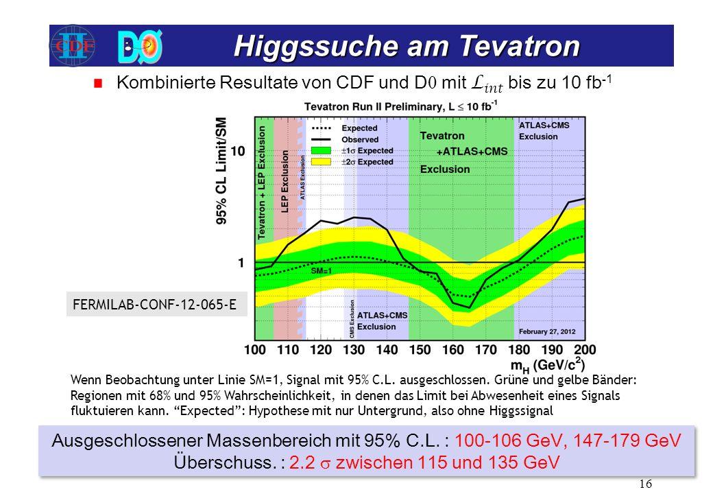 Higgssuche am Tevatron Higgssuche am Tevatron 16 Ausgeschlossener Massenbereich mit 95% C.L. : 100-106 GeV, 147-179 GeV Überschuss. : 2.2 zwischen 115