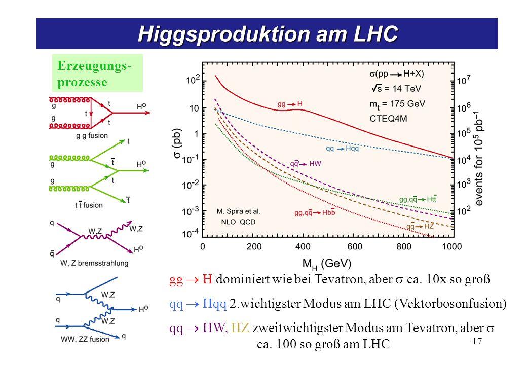 Erzeugungs- prozesse 17 Higgsproduktion am LHC gg H dominiert wie bei Tevatron, aber ca. 10x so groß qq Hqq 2.wichtigster Modus am LHC (Vektorbosonfus