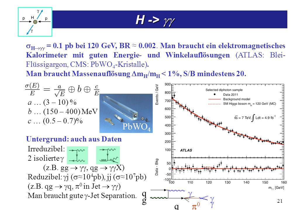 H -> H -> H = 0.1 pb bei 120 GeV, BR 0.002. Man braucht ein elektromagnetisches Kalorimeter mit guten Energie- und Winkelauflösungen (ATLAS: Blei- Flü