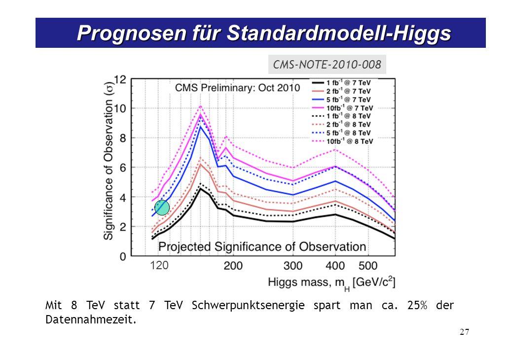 27 Prognosen für Standardmodell-Higgs Prognosen für Standardmodell-Higgs Mit 8 TeV statt 7 TeV Schwerpunktsenergie spart man ca. 25% der Datennahmezei