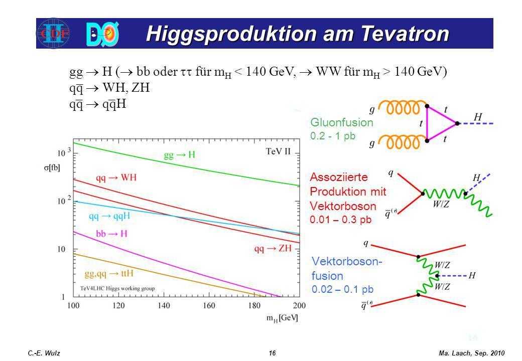 Higgsproduktion am Tevatron Higgsproduktion am Tevatron 16 C.-E. Wulz16Ma. Laach, Sep. 2010 Gluonfusion 0.2 - 1 pb Assoziierte Produktion mit Vektorbo