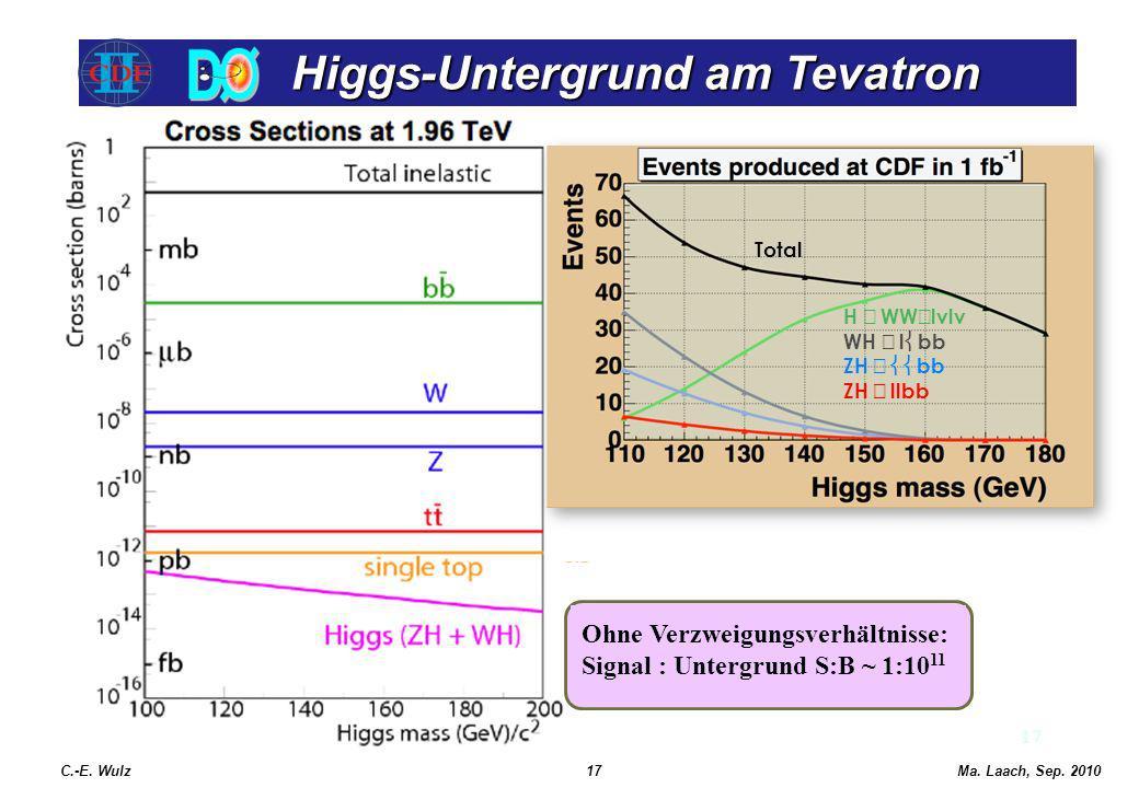 Higgs-Untergrund am Tevatron Higgs-Untergrund am Tevatron 17 C.-E. Wulz17Ma. Laach, Sep. 2010 H WW lvlv WH l bb ZH bb ZH llbb Total Ohne Verzweigungsv