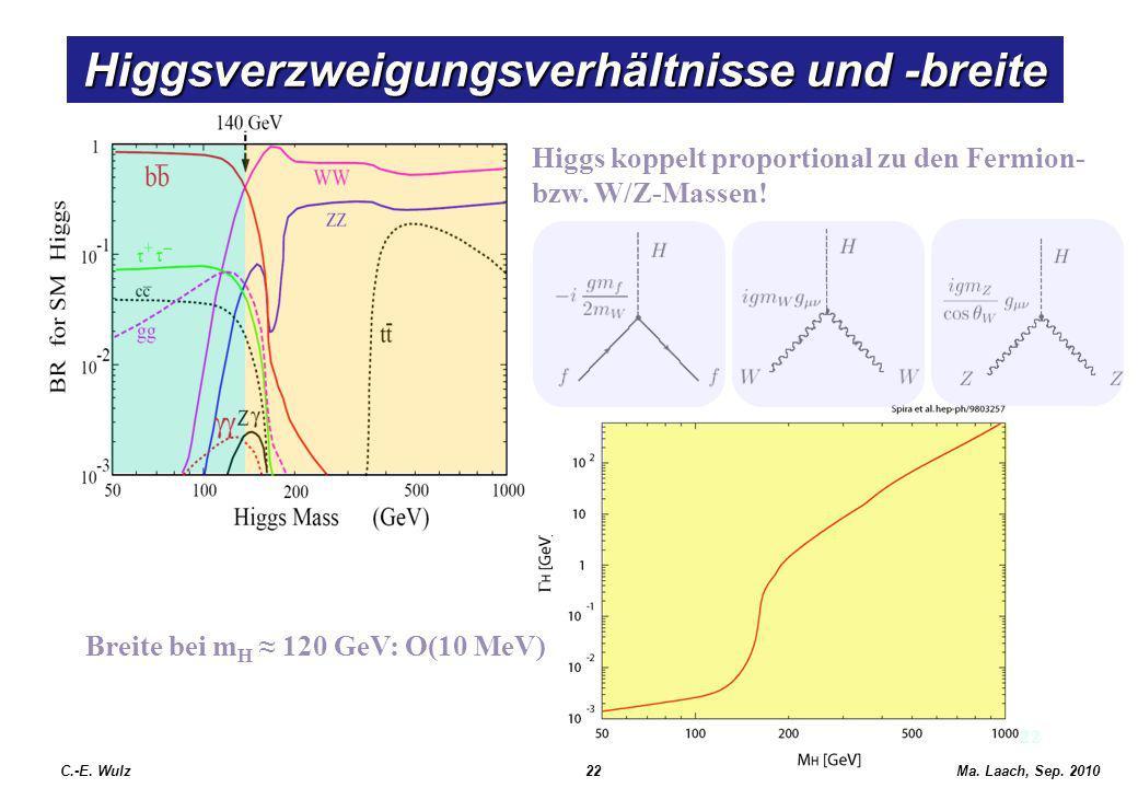 22 Higgsverzweigungsverhältnisse und -breite C.-E. Wulz22Ma. Laach, Sep. 2010 Higgs koppelt proportional zu den Fermion- bzw. W/Z-Massen! Breite bei m