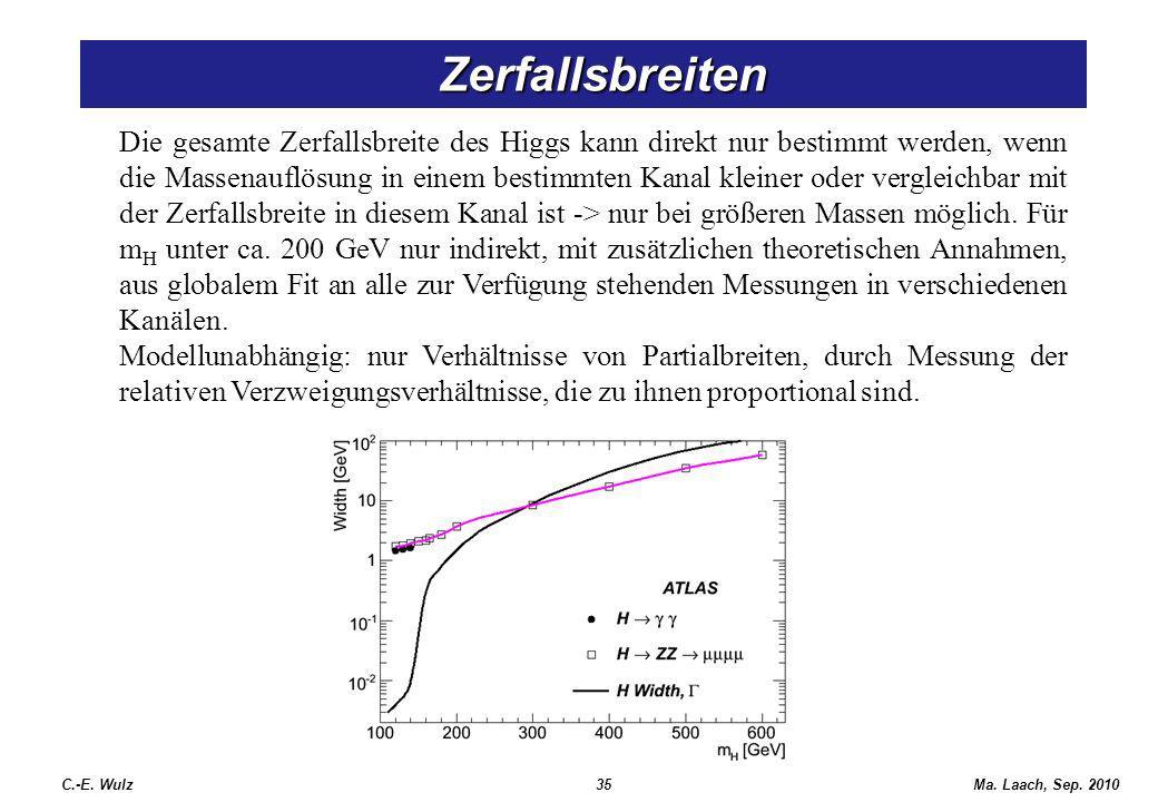 Zerfallsbreiten Zerfallsbreiten C.-E. Wulz35Ma. Laach, Sep. 2010 Die gesamte Zerfallsbreite des Higgs kann direkt nur bestimmt werden, wenn die Massen