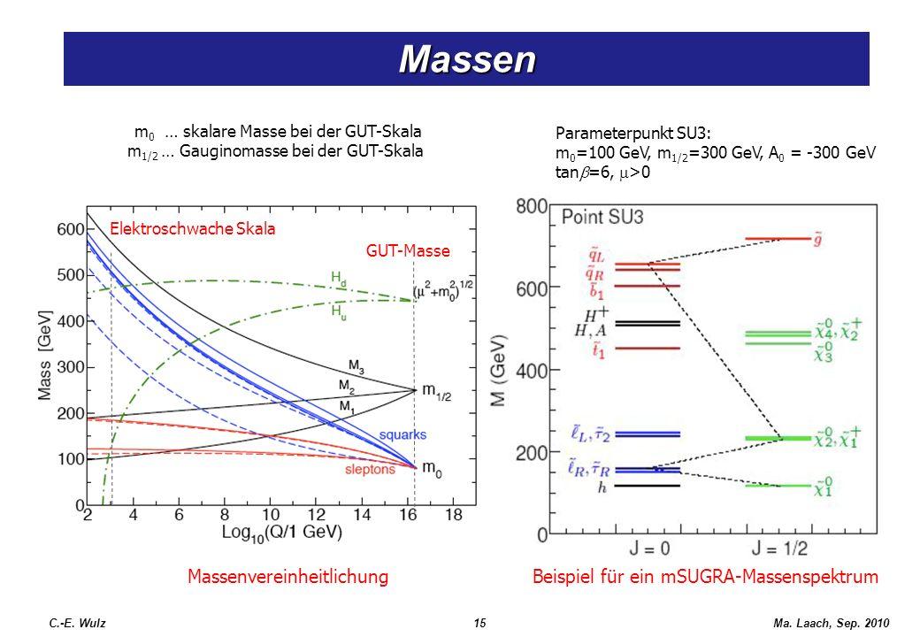 Ma. Laach, Sep. 2010 Massen C.-E. Wulz15 Parameterpunkt SU3: m 0 =100 GeV, m 1/2 =300 GeV, A 0 = -300 GeV tan =6, >0 Beispiel für ein mSUGRA-Massenspe