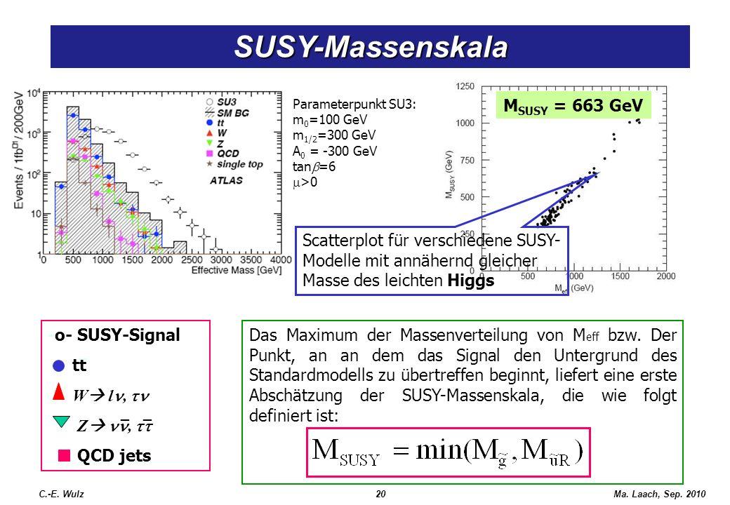 Ma. Laach, Sep. 2010 Das Maximum der Massenverteilung von M eff bzw. Der Punkt, an an dem das Signal den Untergrund des Standardmodells zu übertreffen