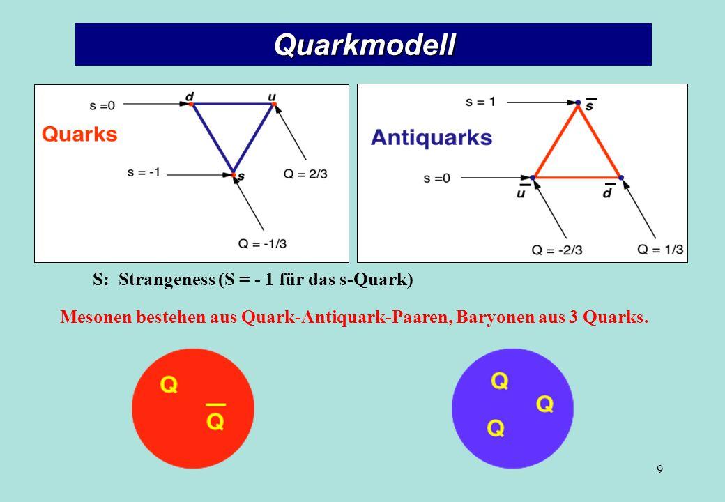 Quarkmodell Mesonen bestehen aus Quark-Antiquark-Paaren, Baryonen aus 3 Quarks. S: Strangeness (S = - 1 für das s-Quark) 9