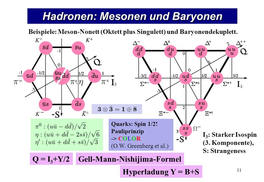 Hadronen: Mesonen und Baryonen Beispiele: Meson-Nonett (Oktett plus Singulett) und Baryonendekuplett. Quarks: Spin 1/2! Pauliprinzip -> COLOR (O.W. Gr