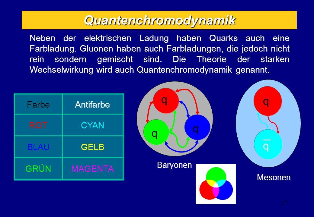 Neben der elektrischen Ladung haben Quarks auch eine Farbladung. Gluonen haben auch Farbladungen, die jedoch nicht rein sondern gemischt sind. Die The