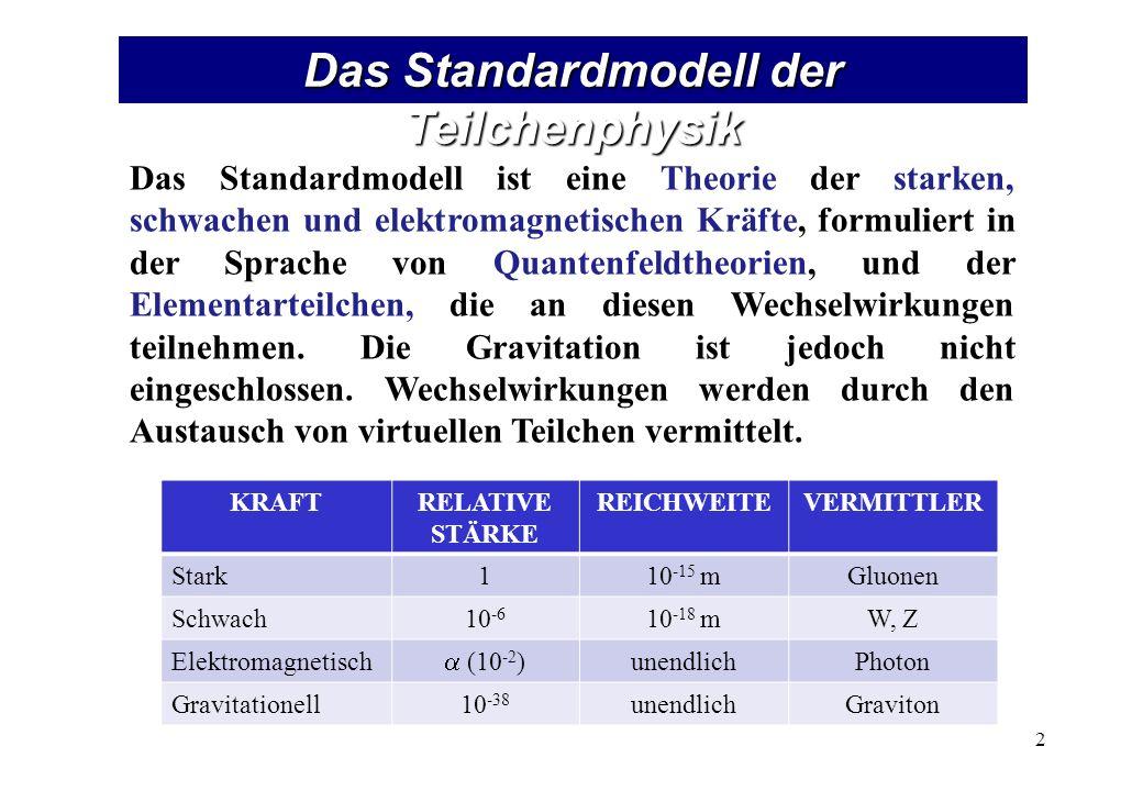 Das Standardmodell der Teilchenphysik Das Standardmodell ist eine Theorie der starken, schwachen und elektromagnetischen Kräfte, formuliert in der Sprache von Quantenfeldtheorien, und der Elementarteilchen, die an diesen Wechselwirkungen teilnehmen.