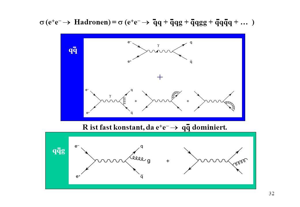 R = _____________________________ (e e Hadronen) (e e ) (e e Hadronen) = (e e qq + qqg + qqgg + qqqq + … ) ----- qq - qq - qqg - R ist fast konstant,