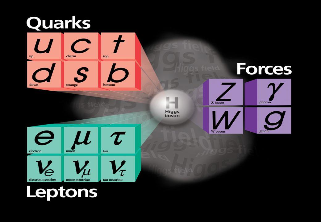 Geschichte des Standardmodells 1964 Quarks (u,d,s) werden von M.
