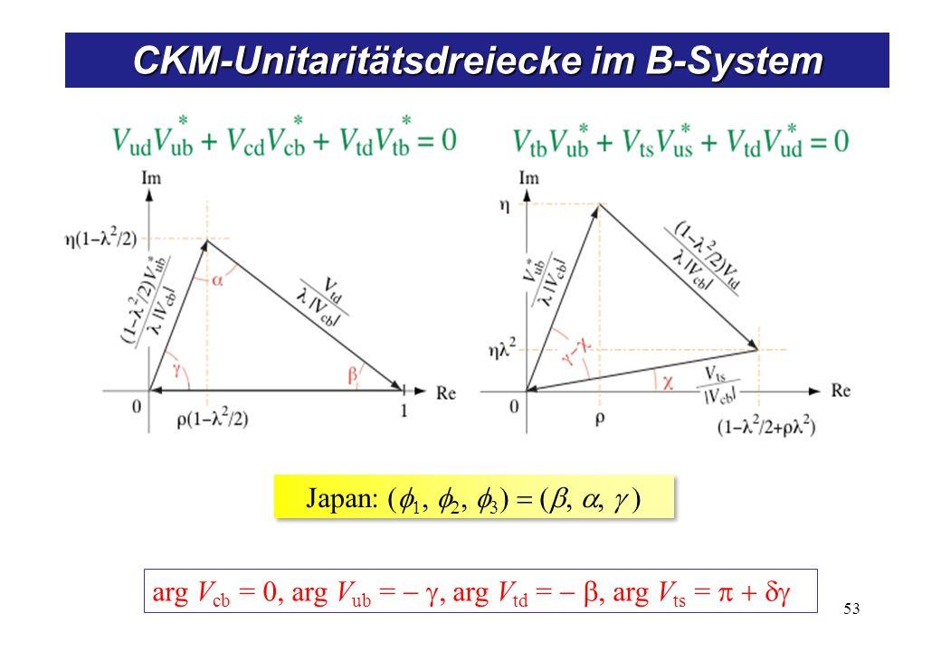 arg V cb = arg V ub = arg V td = arg V ts = Japan: CKM-Unitaritätsdreiecke im B-System 53