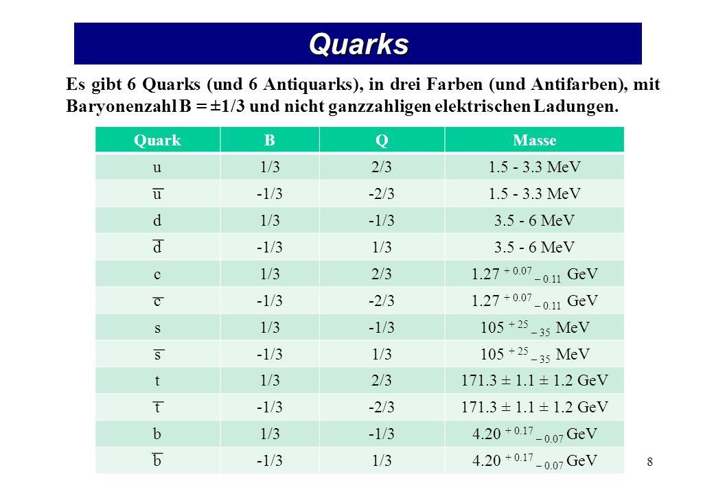 QuarkBQMasse u1/32/31.5 - 3.3 MeV u-1/3-2/31.5 - 3.3 MeV d1/3-1/33.5 - 6 MeV d-1/31/33.5 - 6 MeV c1/32/31.27 + 0.07 – 0.11 GeV c-1/3-2/31.27 + 0.07 – 0.11 GeV s1/3-1/3105 + 25 – 35 MeV s-1/31/3105 + 25 – 35 MeV t1/32/3171.3 ± 1.1 ± 1.2 GeV t-1/3-2/3171.3 ± 1.1 ± 1.2 GeV b1/3-1/34.20 + 0.17 – 0.07 GeV b-1/31/34.20 + 0.17 – 0.07 GeV Quarks Es gibt 6 Quarks (und 6 Antiquarks), in drei Farben (und Antifarben), mit Baryonenzahl B = ±1/3 und nicht ganzzahligen elektrischen Ladungen.