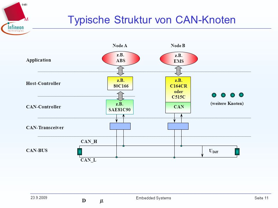 D 23.9.2009 Embedded Systems Seite 11 CAN_H CAN_L z.B. SAE81C90 CAN-Transceiver CAN-BUS CAN-Controller Host-Controller Application z.B. 80C166 z.B. AB
