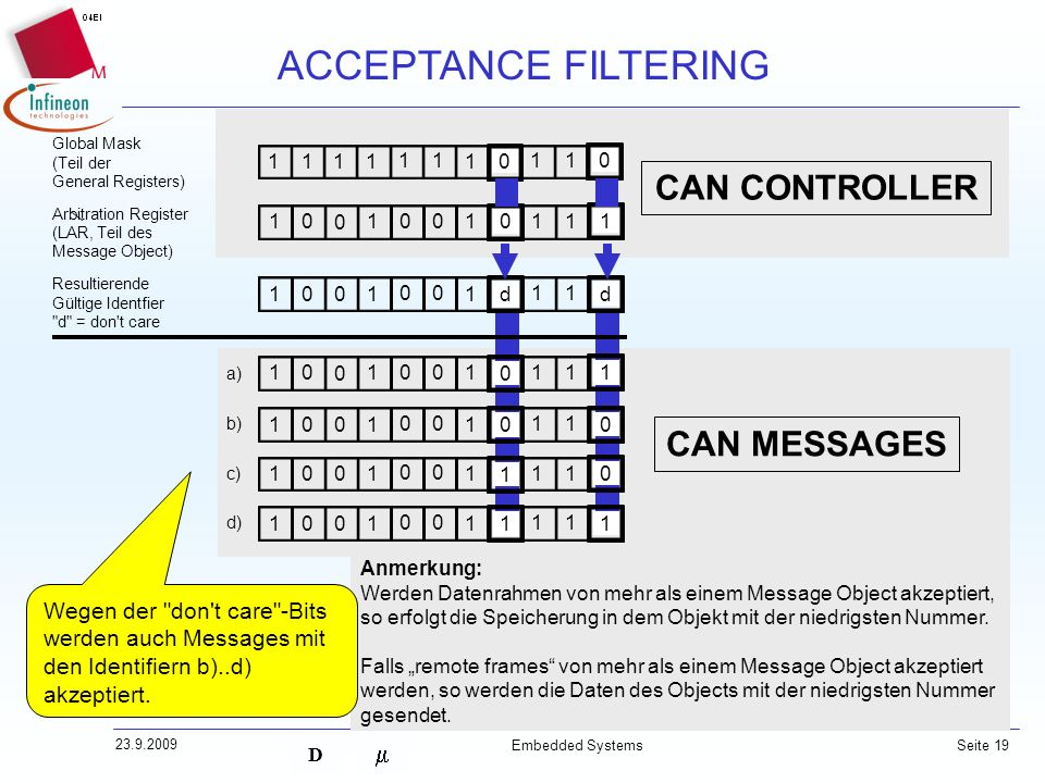 D 23.9.2009 Embedded Systems Seite 19 CAN MESSAGES ACCEPTANCE FILTERING CAN CONTROLLER Global Mask (Teil der General Registers) Arbitration Register (