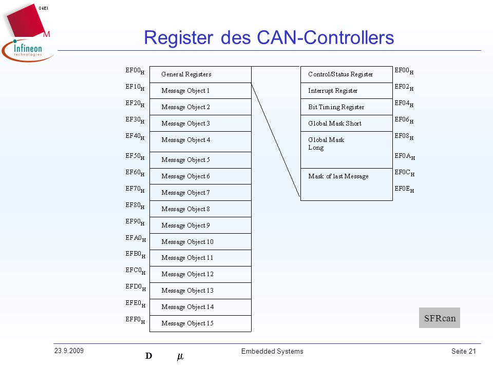 D 23.9.2009 Embedded Systems Seite 21 Register des CAN-Controllers SFRcan