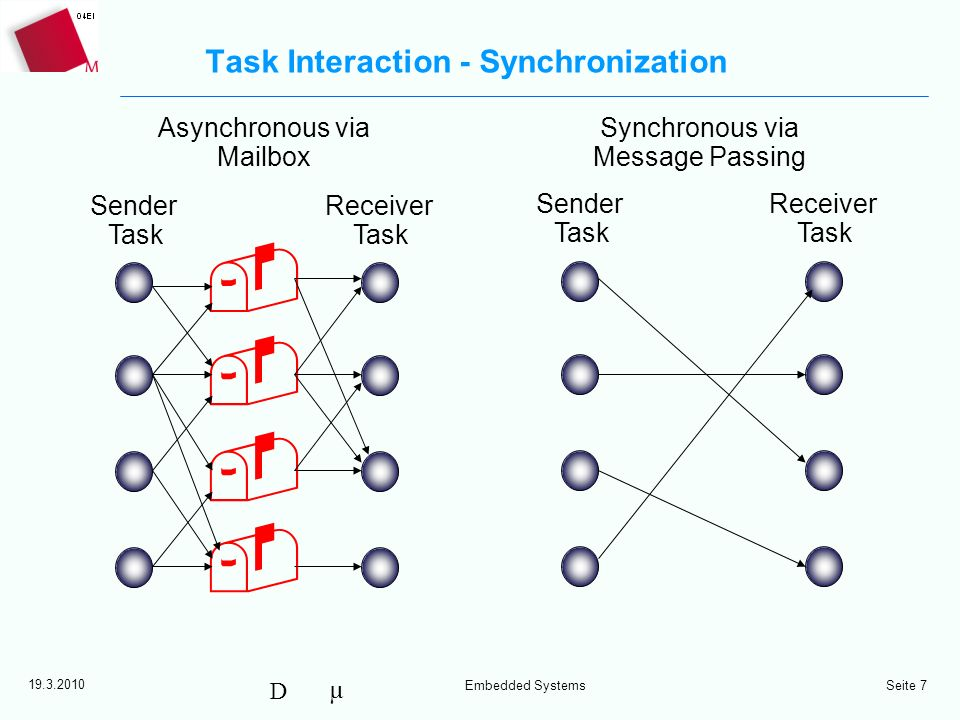 µ D 19.3.2010 Embedded Systems Seite 8 Task Switching –Round Robin –Cooperative 256 Tasks max.