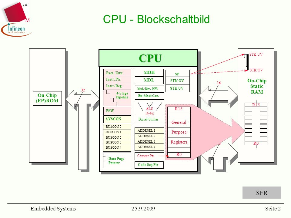 25.9.2009Embedded SystemsSeite 2 On-Chip (EP)ROM SP STK OV STK UV CPU - Blockschaltbild CPU MDL MDH Barrel-Shifter ALU 16-bit Mul./Div.-HW Bit-Mask Ge