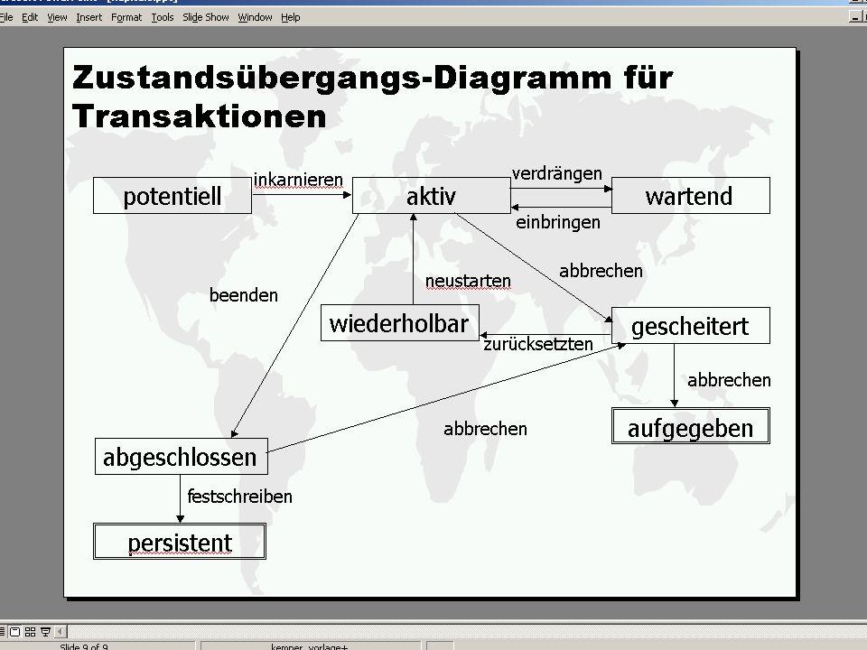 WS 2011/12 Datenbanksysteme Mi 15:15 – 16:45 R 0.006 © Bojan Milijaš, 02.12.2011Vorlesung #10 - Transaktionsverwaltung15