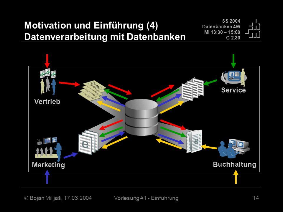 SS 2004 Datenbanken 4W Mi 13:30 – 15:00 G 2.30 © Bojan Milijaš, 17.03.2004Vorlesung #1 - Einführung14 Motivation und Einführung (4) Datenverarbeitung