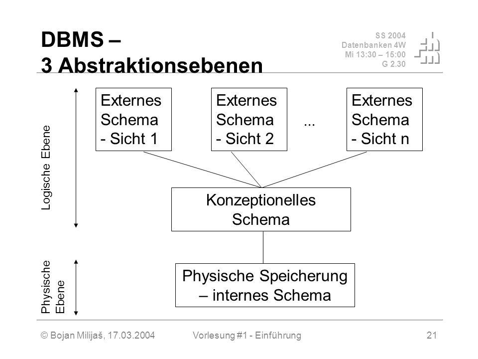 SS 2004 Datenbanken 4W Mi 13:30 – 15:00 G 2.30 © Bojan Milijaš, 17.03.2004Vorlesung #1 - Einführung21 DBMS – 3 Abstraktionsebenen... Externes Schema -