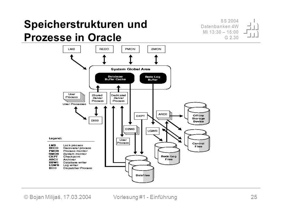 SS 2004 Datenbanken 4W Mi 13:30 – 15:00 G 2.30 © Bojan Milijaš, 17.03.2004Vorlesung #1 - Einführung25 Speicherstrukturen und Prozesse in Oracle