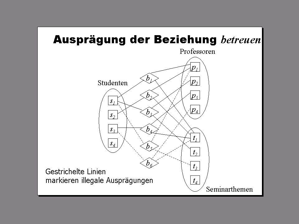 SS 2009 – IBB4C Datenmanagement Fr 15:15 – 16:45 R 1.006 © Bojan Milijaš, 27.03.2009Vorlesung #2 - Datenbankentwurf19