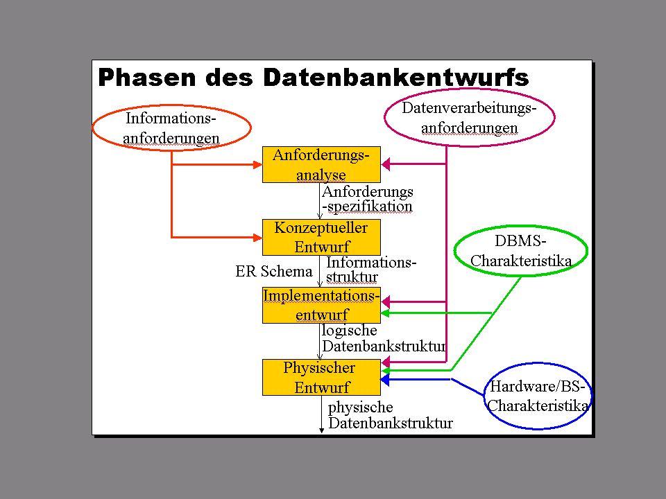 SS 2009 – IBB4C Datenmanagement Fr 15:15 – 16:45 R 1.006 © Bojan Milijaš, 27.03.2009Vorlesung #2 - Datenbankentwurf5