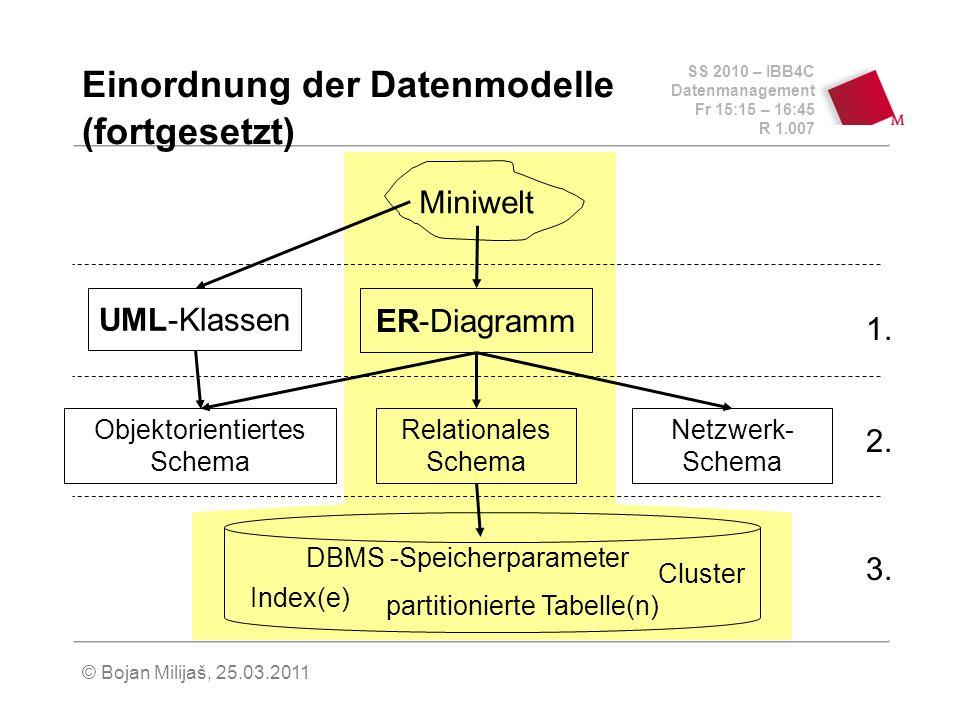 SS 2010 – IBB4C Datenmanagement Fr 15:15 – 16:45 R 1.007 © Bojan Milijaš, 25.03.2011 Einordnung der Datenmodelle (fortgesetzt) Miniwelt Relationales Schema Objektorientiertes Schema Netzwerk- Schema UML-Klassen ER-Diagramm Index(e) Cluster partitionierte Tabelle(n) DBMS -Speicherparameter 3.