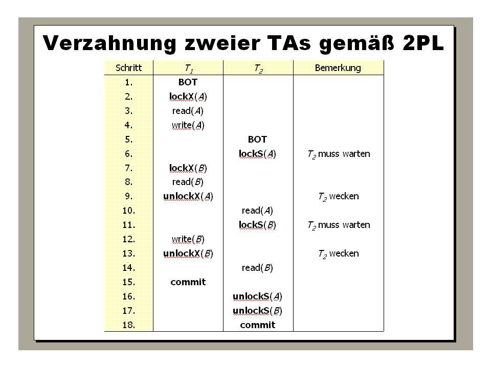 WS 2009/10 Datenbanksysteme Fr 15:15 – 16:45 R 0.006 © Bojan Milijaš, 15.01.2010Vorlesung #12 - Mehrbenutzersynchronisation42