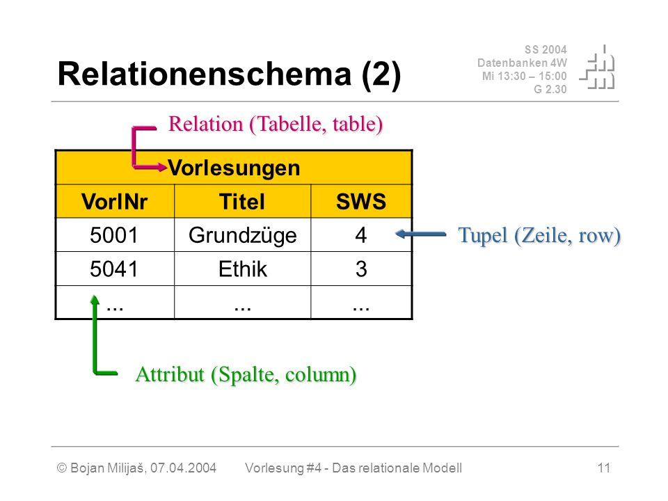 SS 2004 Datenbanken 4W Mi 13:30 – 15:00 G 2.30 © Bojan Milijaš, 07.04.2004Vorlesung #4 - Das relationale Modell11 Relationenschema (2) Vorlesungen VorlNrTitelSWS 5001Grundzüge4 5041Ethik3...