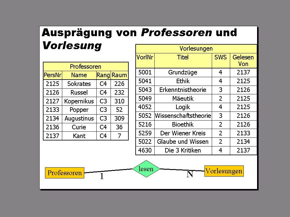 SS 2004 Datenbanken 4W Mi 13:30 – 15:00 G 2.30 © Bojan Milijaš, 07.04.2004Vorlesung #4 - Das relationale Modell20