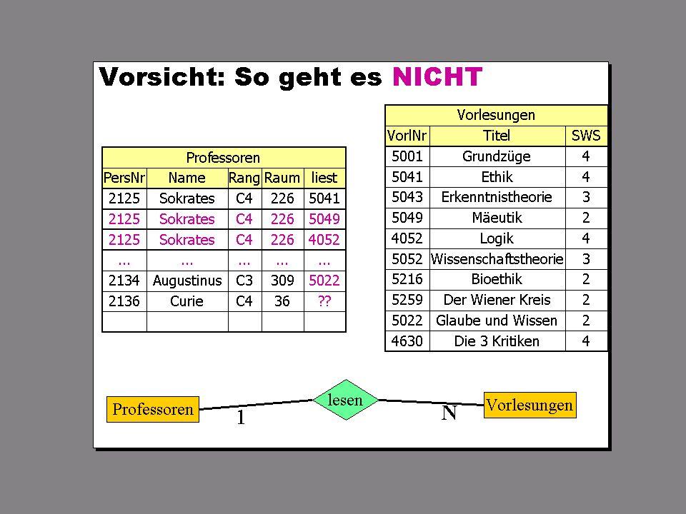 SS 2004 Datenbanken 4W Mi 13:30 – 15:00 G 2.30 © Bojan Milijaš, 07.04.2004Vorlesung #4 - Das relationale Modell21