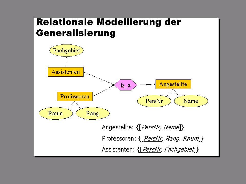 SS 2004 Datenbanken 4W Mi 13:30 – 15:00 G 2.30 © Bojan Milijaš, 07.04.2004Vorlesung #4 - Das relationale Modell23