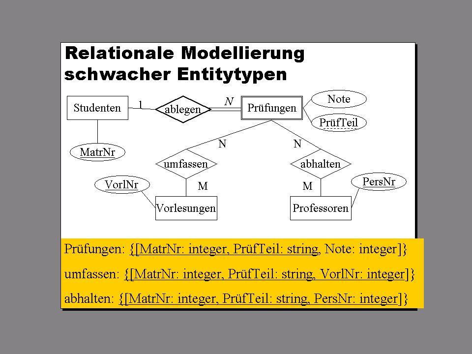 SS 2004 Datenbanken 4W Mi 13:30 – 15:00 G 2.30 © Bojan Milijaš, 07.04.2004Vorlesung #4 - Das relationale Modell24