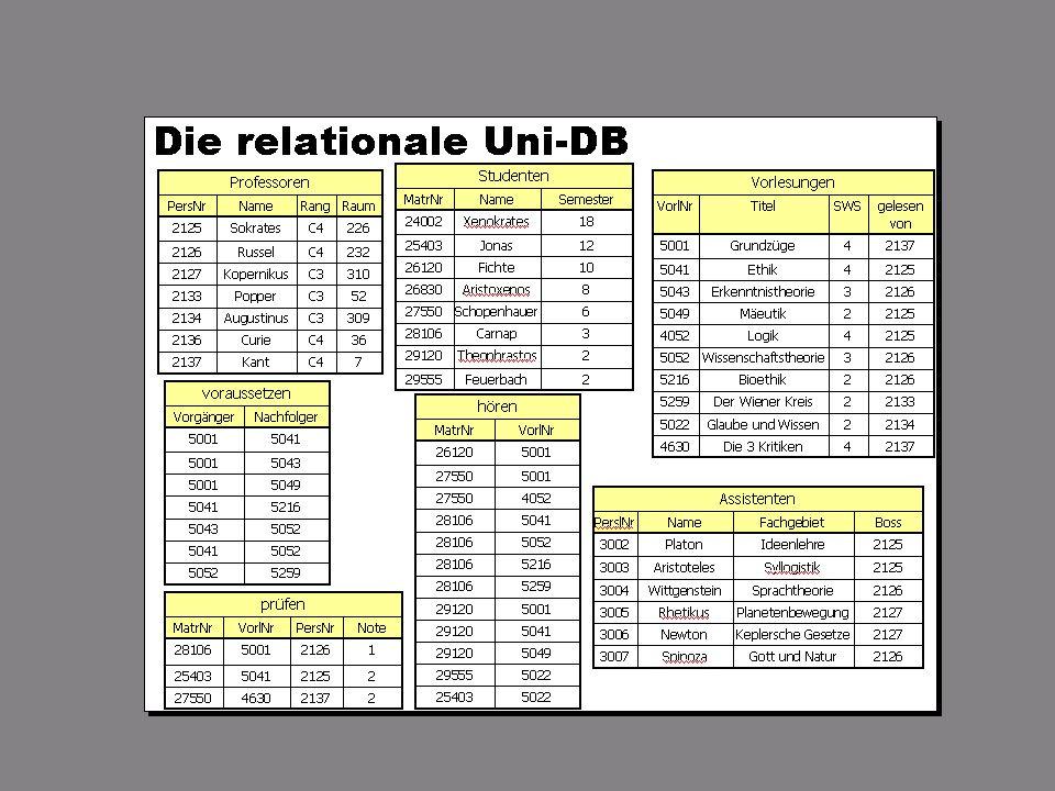 SS 2004 Datenbanken 4W Mi 13:30 – 15:00 G 2.30 © Bojan Milijaš, 07.04.2004Vorlesung #4 - Das relationale Modell26