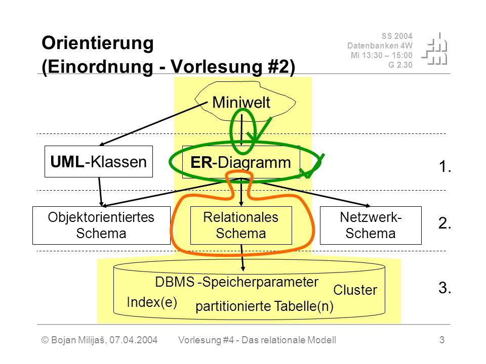 SS 2004 Datenbanken 4W Mi 13:30 – 15:00 G 2.30 © Bojan Milijaš, 07.04.2004Vorlesung #4 - Das relationale Modell3 Orientierung (Einordnung - Vorlesung #2) Miniwelt Relationales Schema Objektorientiertes Schema Netzwerk- Schema UML-Klassen ER-Diagramm Index(e) Cluster partitionierte Tabelle(n) DBMS -Speicherparameter 3.