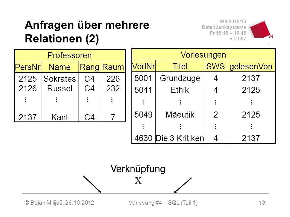 WS 2012/13 Datenbanksysteme Fr 15:15 – 16:45 R 2.007 © Bojan Milijaš, 26.10.2012Vorlesung #4 - SQL (Teil 1)13 Anfragen über mehrere Relationen (2) Rau