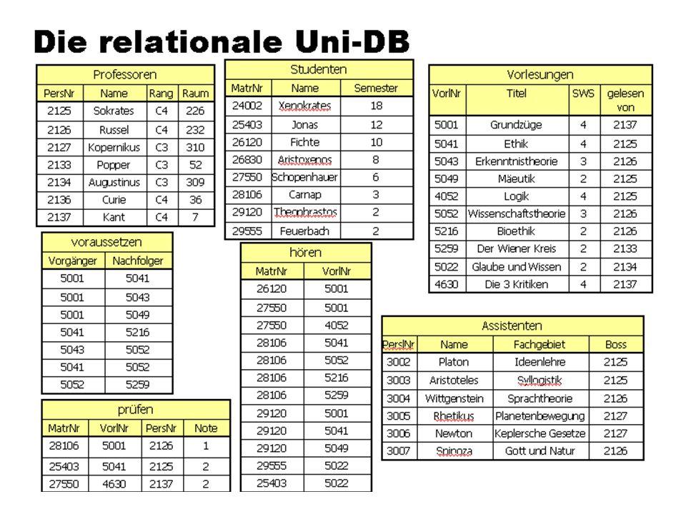 WS 2007/08 Datenbanksysteme Mi 17:00 – 18:30 R 1.007 © Bojan Milijaš, 17.10.2007Vorlesung #2 - Das relationale Modell15