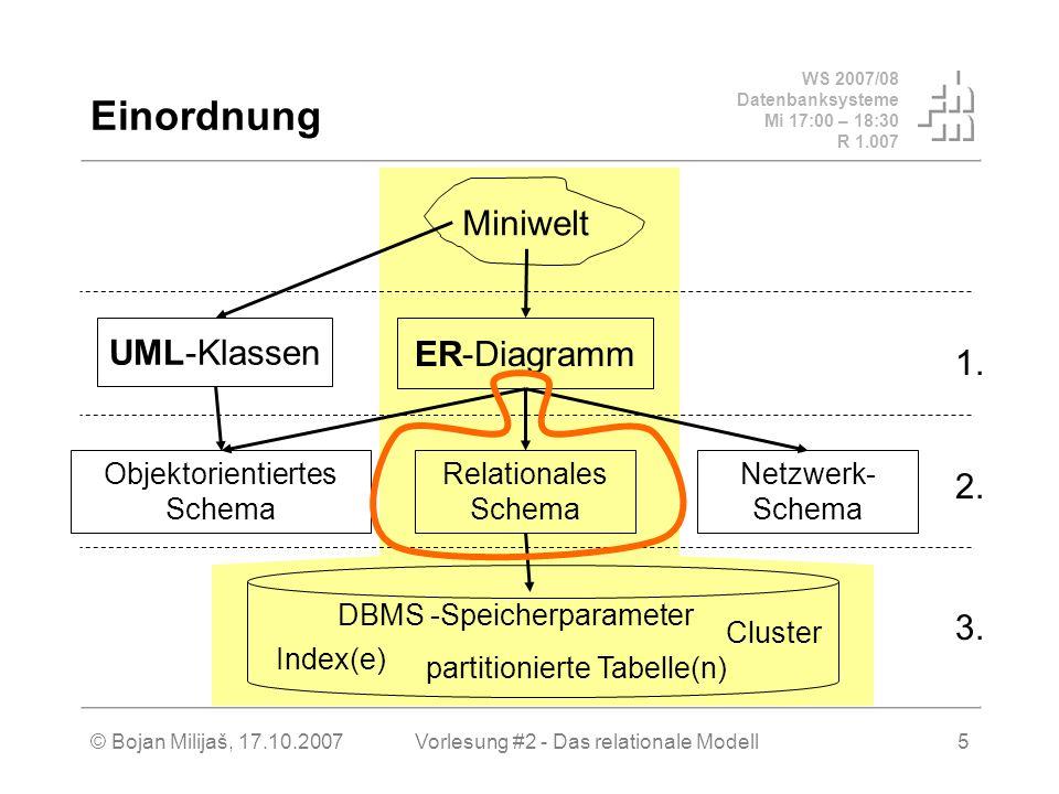 WS 2007/08 Datenbanksysteme Mi 17:00 – 18:30 R 1.007 © Bojan Milijaš, 17.10.2007Vorlesung #2 - Das relationale Modell5 Einordnung Miniwelt Relationales Schema Objektorientiertes Schema Netzwerk- Schema UML-Klassen ER-Diagramm Index(e) Cluster partitionierte Tabelle(n) DBMS -Speicherparameter 3.