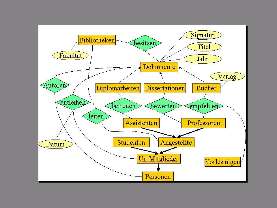 SS 2004 Datenbanken 4W Mi 13:30 – 15:00 G 2.30 © Bojan Milijaš, 31.03.2004Vorlesung #3 - ER Modellierung13