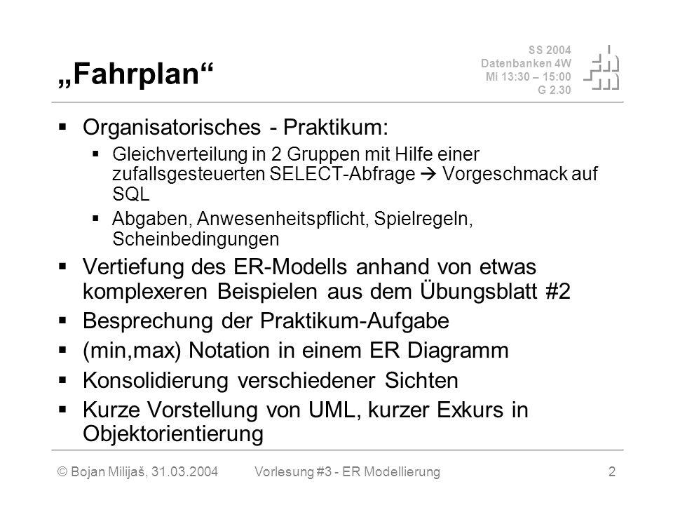 SS 2004 Datenbanken 4W Mi 13:30 – 15:00 G 2.30 © Bojan Milijaš, 31.03.2004Vorlesung #3 - ER Modellierung2 Fahrplan Organisatorisches - Praktikum: Gleichverteilung in 2 Gruppen mit Hilfe einer zufallsgesteuerten SELECT-Abfrage Vorgeschmack auf SQL Abgaben, Anwesenheitspflicht, Spielregeln, Scheinbedingungen Vertiefung des ER-Modells anhand von etwas komplexeren Beispielen aus dem Übungsblatt #2 Besprechung der Praktikum-Aufgabe (min,max) Notation in einem ER Diagramm Konsolidierung verschiedener Sichten Kurze Vorstellung von UML, kurzer Exkurs in Objektorientierung